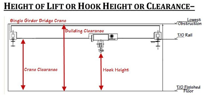Tutorial: Five Cranes Parameters to Know before Buying a Crane